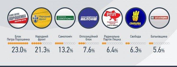 вибори результати