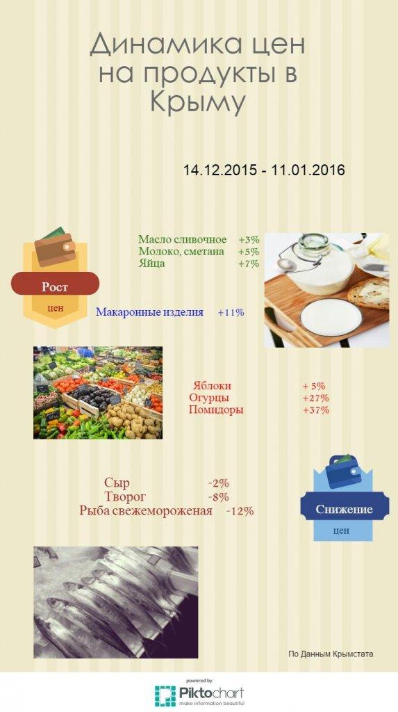 цена на продукты декабрь январь