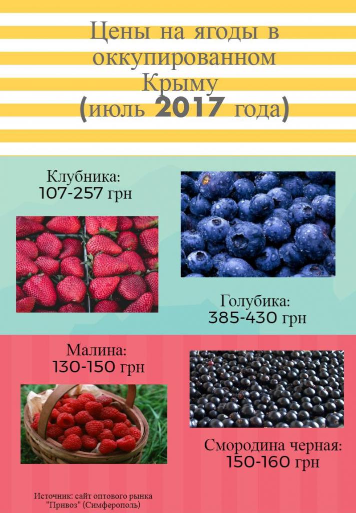 ягоды 2017