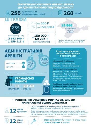 мирные собрания крим